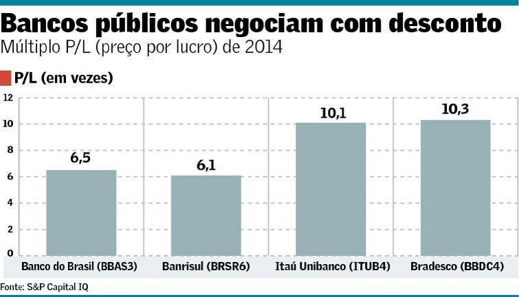 PL Bancos