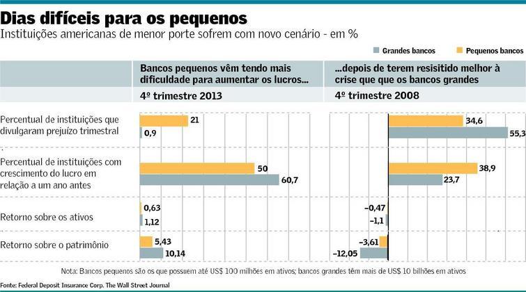 BancosPequenos_WSJ