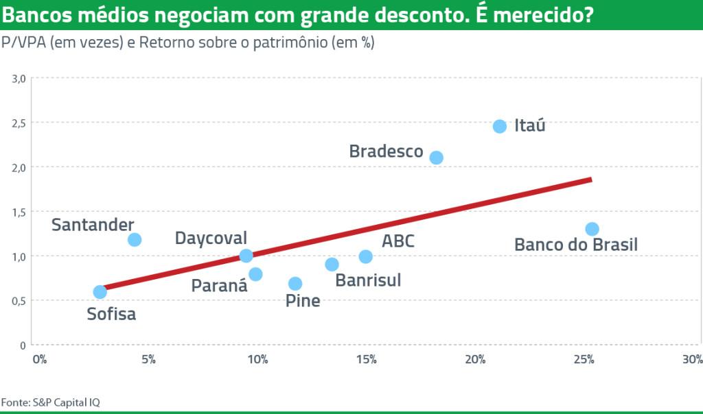 bancos médios-1