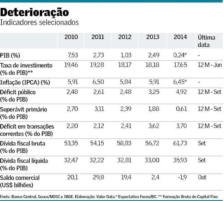 Dilma dados economicos_Cristiano Romero